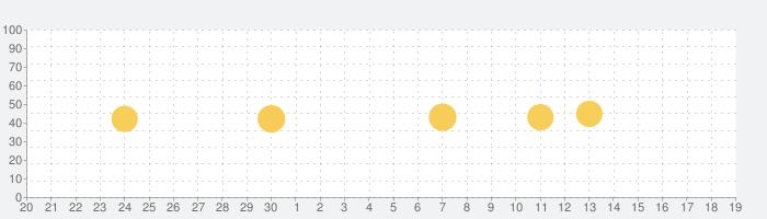 ランダムハウス英和大辞典の話題指数グラフ(10月19日(火))
