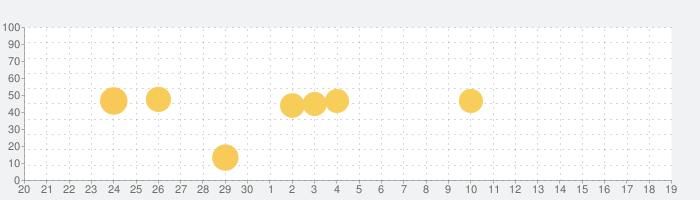 iScanner アイスキャナー: 書類とフォトスキャンの話題指数グラフ(10月19日(火))