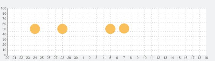 小学館 ランダムハウス英和大辞典の話題指数グラフ(10月19日(火))