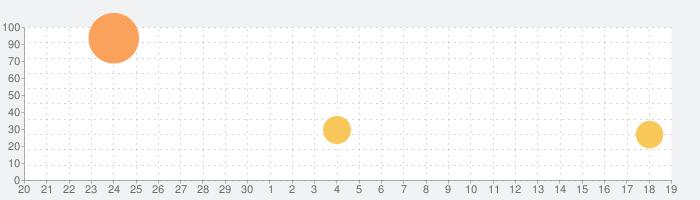 トクバイの話題指数グラフ(10月19日(火))