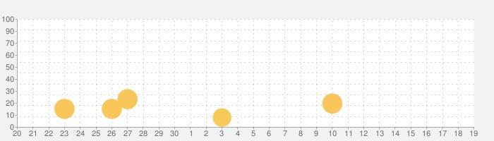 星読み - 宿曜占星術が解く729通りの人間関係の話題指数グラフ(10月19日(火))