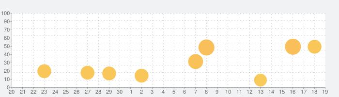 ロープの結び方 - ノット 3D アプリ Knots 3Dの話題指数グラフ(5月19日(水))