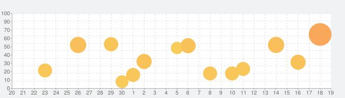 九星方位盤の話題指数グラフ(10月19日(火))