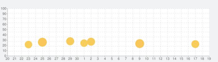 洋菓子店ローズ ~パン屋はじめました~の話題指数グラフ(10月19日(火))