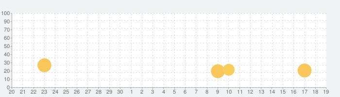 パチスロ 逆転裁判の話題指数グラフ(10月19日(火))