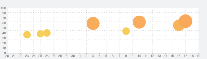 ケーズデンキあんしんパスポートの話題指数グラフ(10月19日(火))
