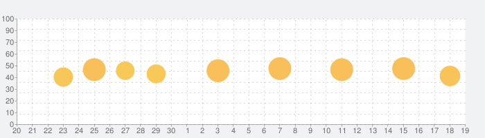VideoShow - 簡単の音楽ビデオ編集の話題指数グラフ(10月19日(火))
