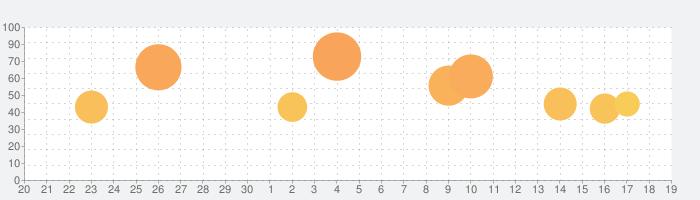 ジャンプBOOK(マンガ)ストア!漫画全巻アプリの話題指数グラフ(10月19日(火))