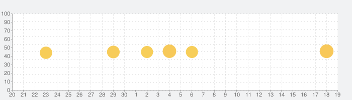 Weblio英語翻訳 発音もわかる翻訳アプリの話題指数グラフ(10月19日(火))