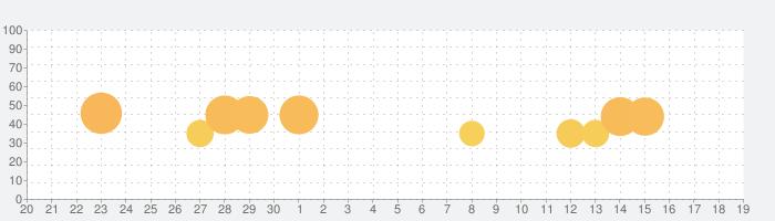 ブロック・クラフト 無料街づくりシミュレーションゲームの話題指数グラフ(5月19日(水))