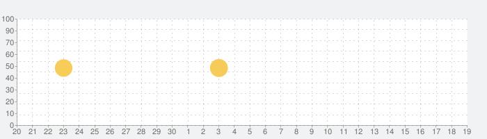 Percolatorの話題指数グラフ(10月19日(火))
