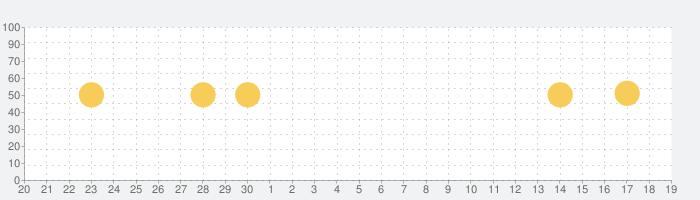 Weblio国語辞典 - 辞書や辞典を多数掲載の話題指数グラフ(10月19日(火))
