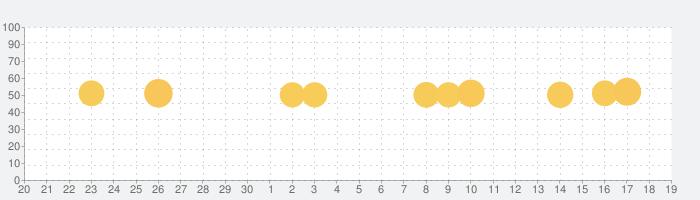 まいにちのたまひよ-妊娠・出産・育児期に毎日役立つアプリの話題指数グラフ(10月19日(火))
