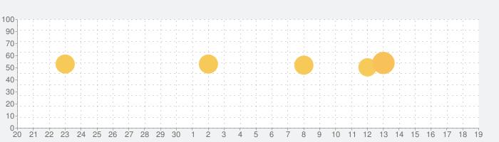 PeakFinderの話題指数グラフ(10月19日(火))