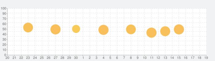 ミヤテレアプリの話題指数グラフ(10月19日(火))