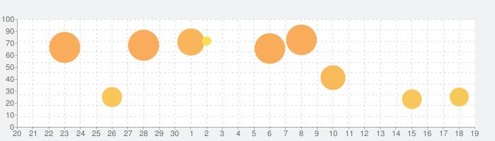 Re:ゼロから始める異世界生活 リゼロスの話題指数グラフ(10月19日(火))