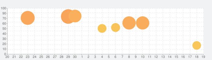 常用漢字筆順辞典の話題指数グラフ(10月19日(火))