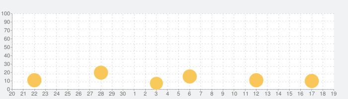 ソウル・オブ・エデン Soul of Edenの話題指数グラフ(10月19日(火))