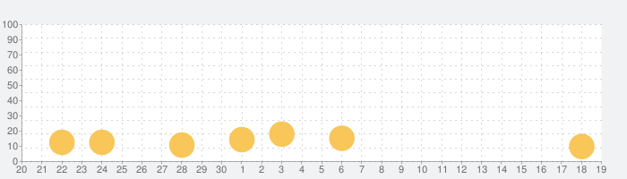 ABC Kids - Tracing & Phonicsの話題指数グラフ(10月19日(火))