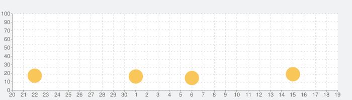 Anews - AIがビジネスに直結するニュースを毎日配信の話題指数グラフ(10月19日(火))