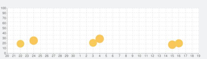 [グリパチ]秘宝伝 ~太陽を求める者達~の話題指数グラフ(10月19日(火))