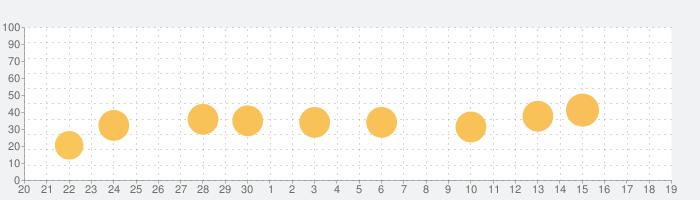 SimpleMind - マインドマッピングの話題指数グラフ(10月19日(火))