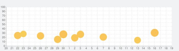 アニメイト本棚の話題指数グラフ(10月19日(火))