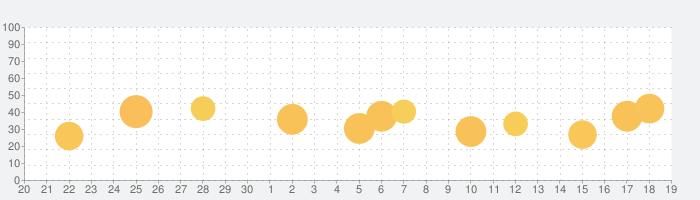 充電ショーン - 充電動画充電音の話題指数グラフ(10月19日(火))