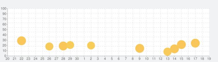 ブロックパズルゲーム - Blockudokuの話題指数グラフ(10月19日(火))