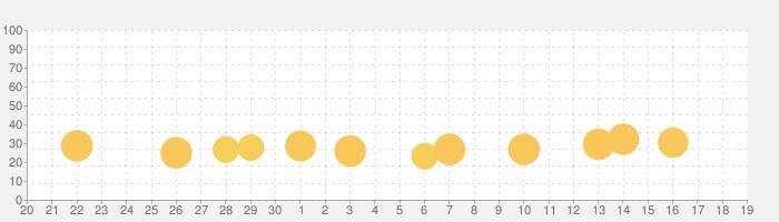 小学生こくご 言葉と文:ゆびドリル(国語学習アプリ)の話題指数グラフ(10月19日(火))