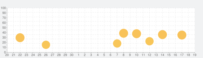 MediaDictの話題指数グラフ(10月19日(火))