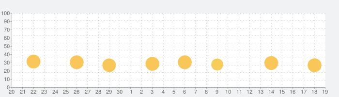 Jigsaw Puzzle: カラーアートジグソーパズルの話題指数グラフ(10月19日(火))