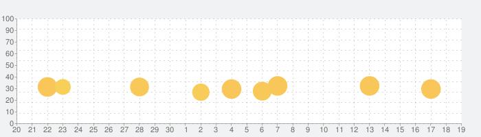 2歳以上の子供向け数字のお勉強ゲーム・幼児向け動物知育パズルの話題指数グラフ(10月19日(火))