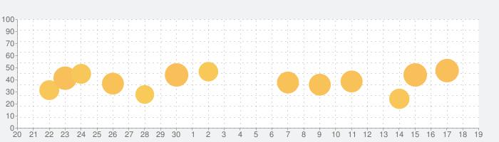 IHG® ホテル予約 & リワードの話題指数グラフ(10月19日(火))