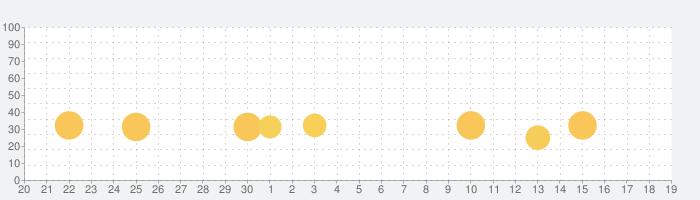 Thomasと仲間達:GO!GO!Thomas!の話題指数グラフ(10月19日(火))