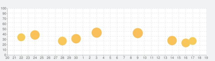 アドオン for マイクラの話題指数グラフ(10月19日(火))