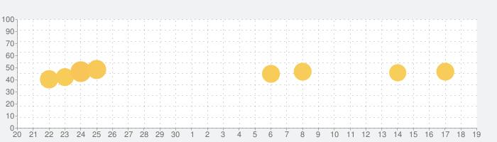 はなして翻訳の話題指数グラフ(10月19日(火))