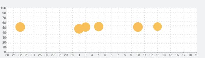 何歳だっけ? フル機能版の話題指数グラフ(10月19日(火))