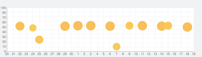 ジーニアス英和・和英辞典(第5版/第3版)の話題指数グラフ(10月19日(火))