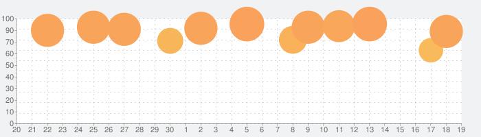 Dumb Ways JR Boffo's Breakfastの話題指数グラフ(10月19日(火))