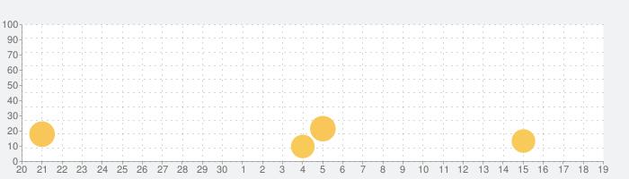 レンブラントクラブ アプリの話題指数グラフ(10月19日(火))