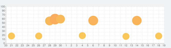 Nebo: メモ作成と注釈の話題指数グラフ(10月19日(火))