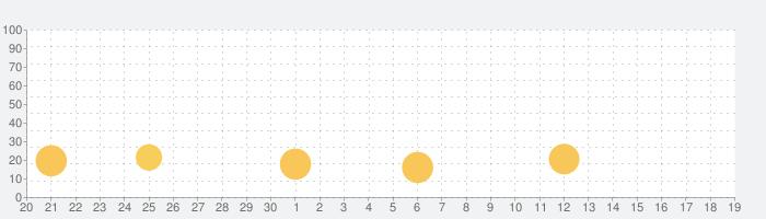 キャッシュベイカジノ- スロット & ビンゴの話題指数グラフ(10月19日(火))