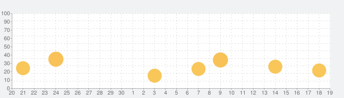 iPad用のWikipanionアプリの話題指数グラフ(10月19日(火))