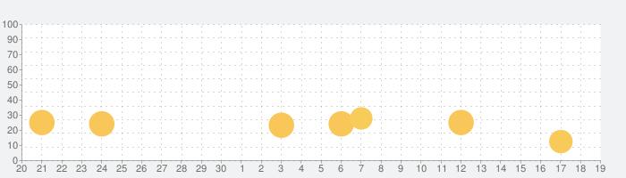 Grid Calendarの話題指数グラフ(10月19日(火))