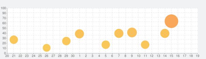 キクタン【All-in-One版】(アルク)の話題指数グラフ(10月19日(火))