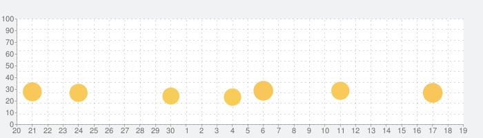 リトルパンダ:釣りの話題指数グラフ(10月19日(火))