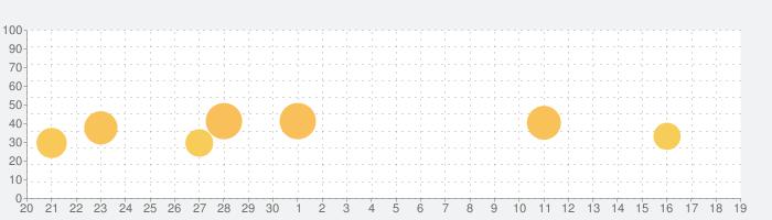 画像翻訳 + カメラスキャナ写真翻訳機の話題指数グラフ(10月19日(火))