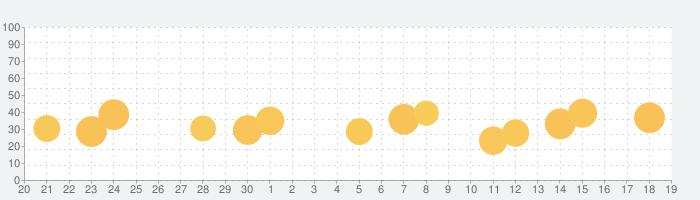 COLOR 塗り絵本 - 着色ゲームの話題指数グラフ(10月19日(火))