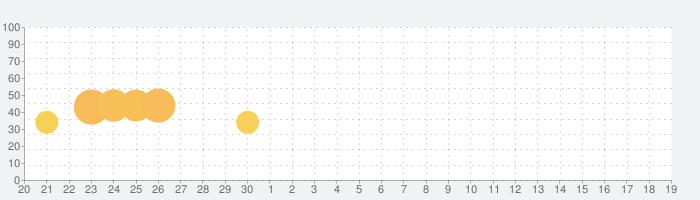 「COKクラッシュオブキングス」:周年フェスティバル-ナイトシステム新登場の話題指数グラフ(5月19日(水))